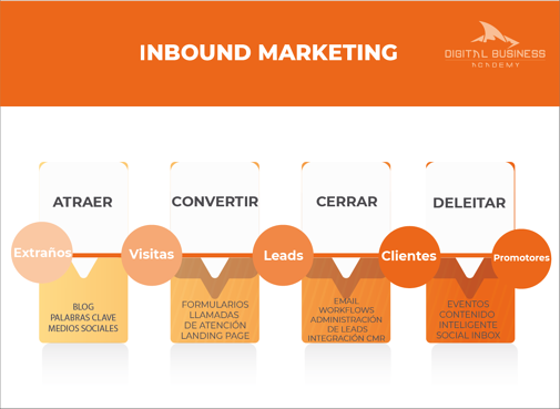INBOUNMARKETING