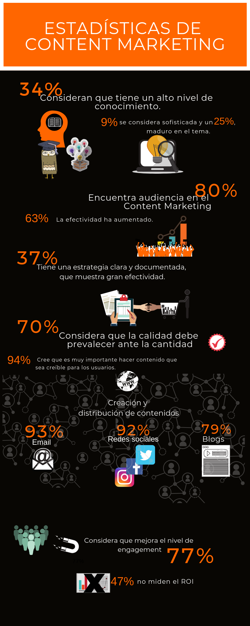 content-marketing-estadisticas