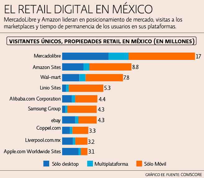 e-commerce-pillar-page-retail-mexico