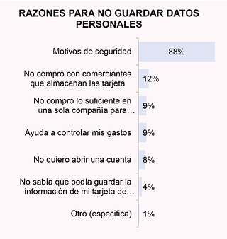 e-commerce-datos-personales