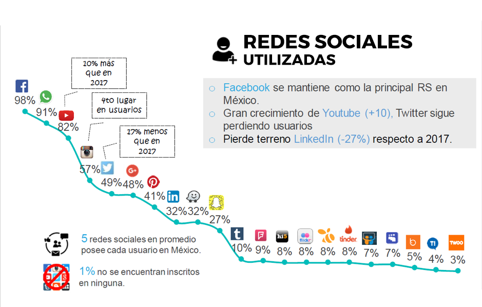 e-commerce-pillar-page-redes-sociales-01