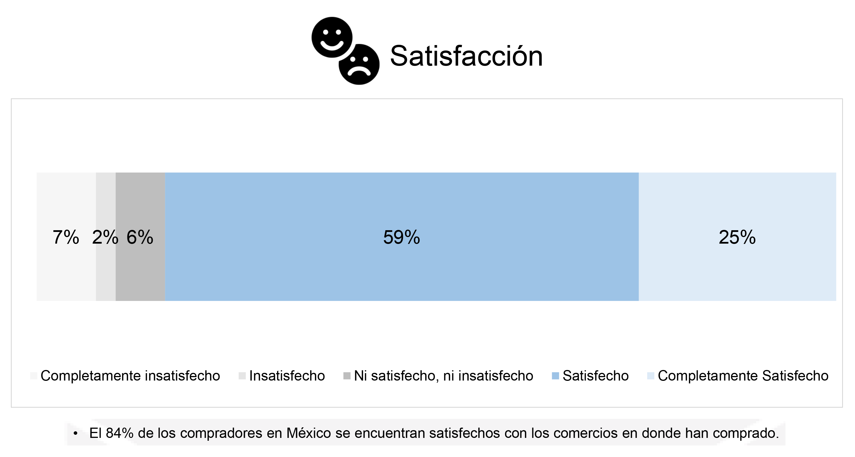 e-commerce-satisfaccion