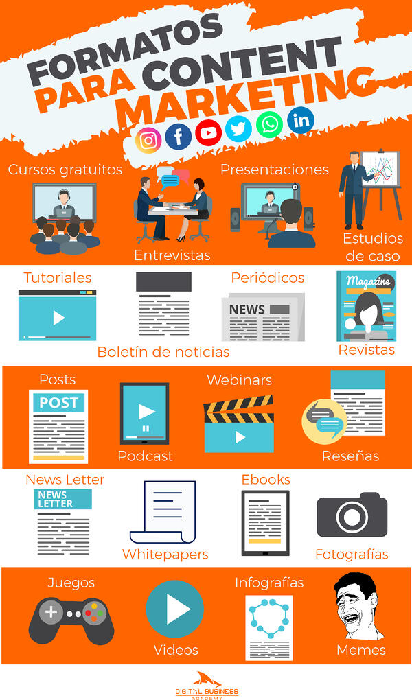 Content-Marketing-Formatos