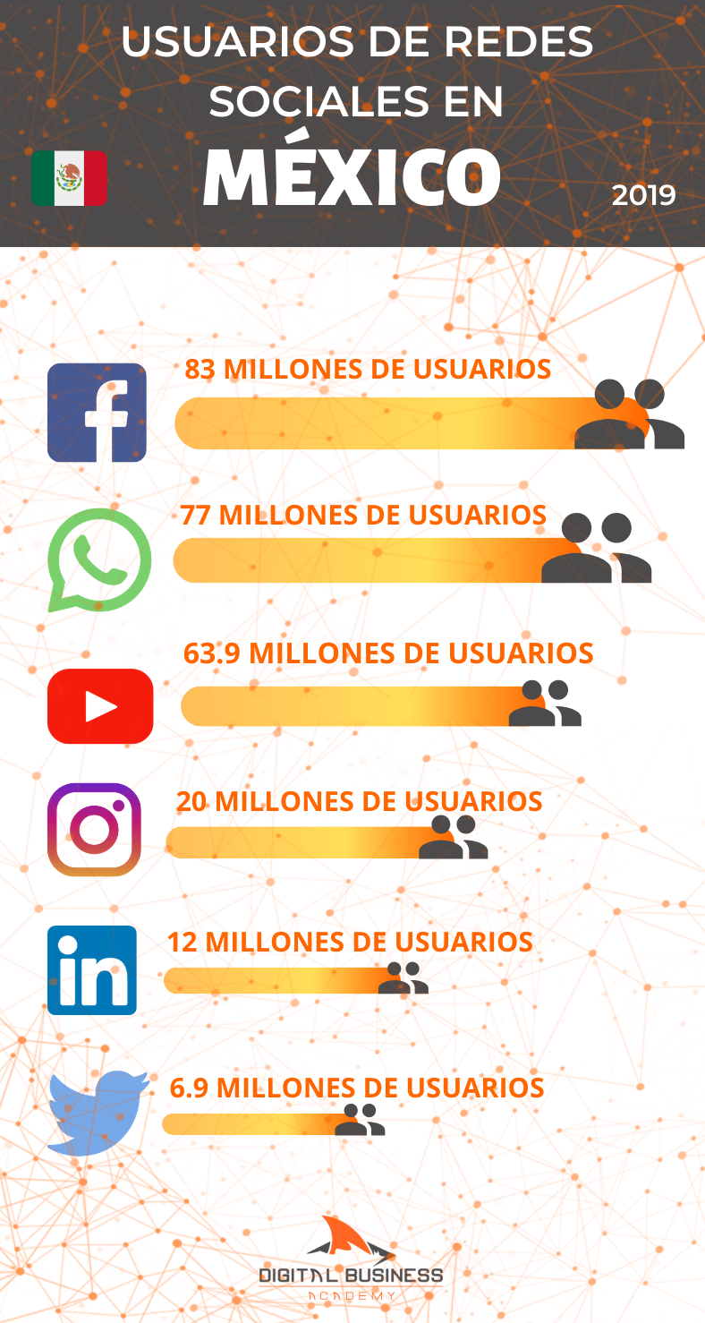social-media-usuarios-redes-méxico